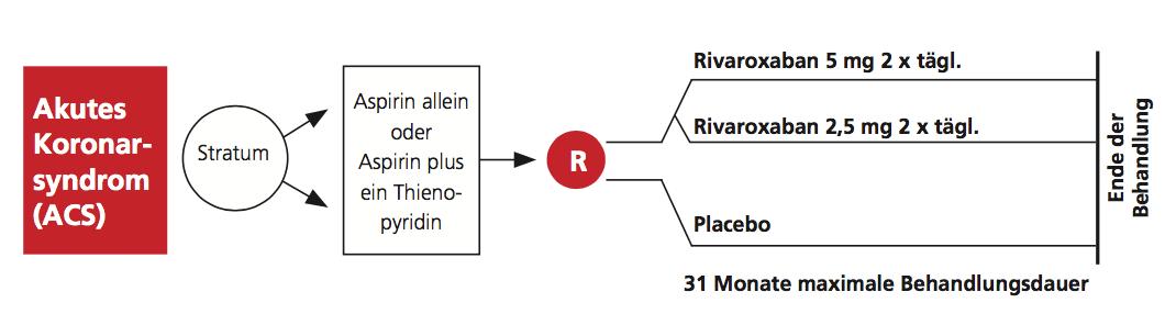 Zugabe von Rivaroxaban zu Aspirin und Clopidogrel